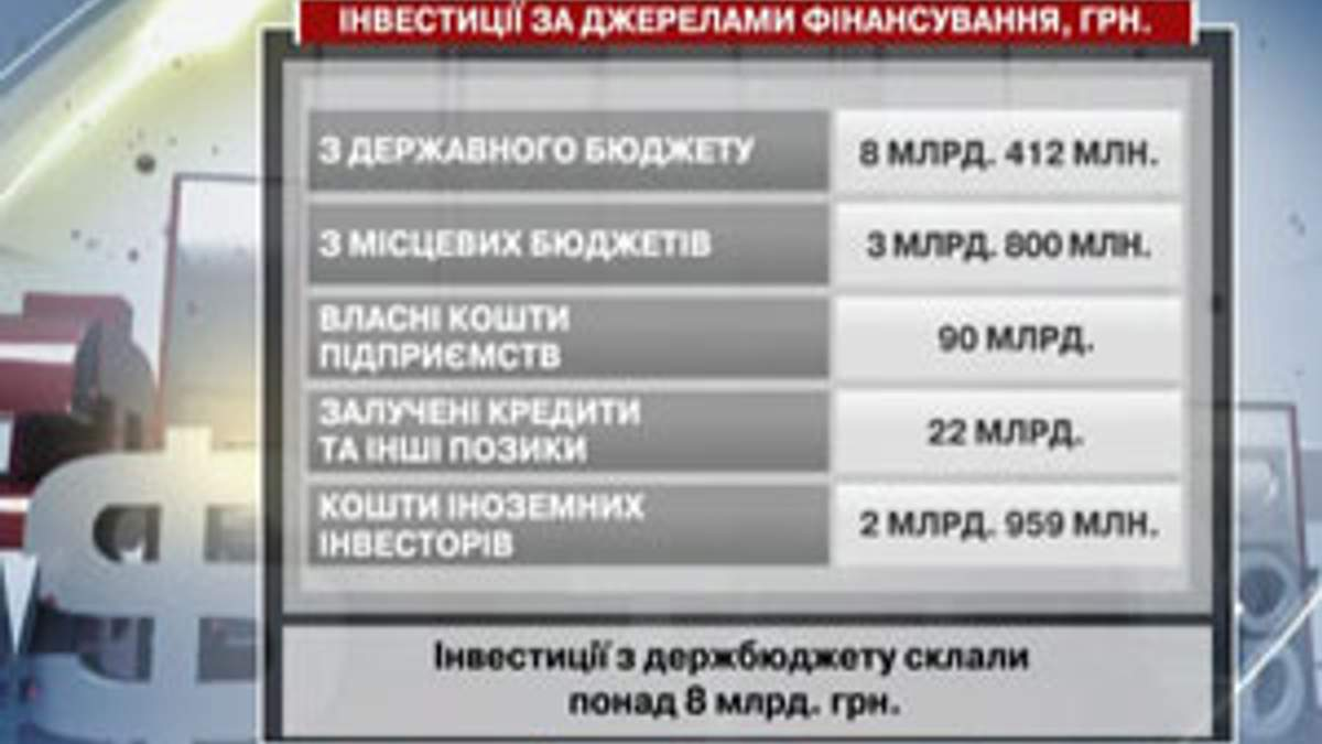 Инвесторы пока не спешат вкладывать в Украину