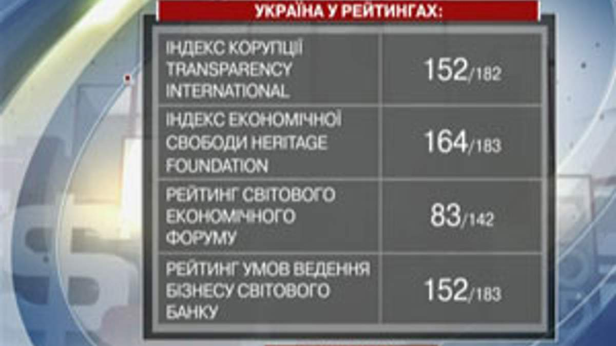 Итоги года: В 2011 Украина показала самый низкий показатель инвестпривлекательности