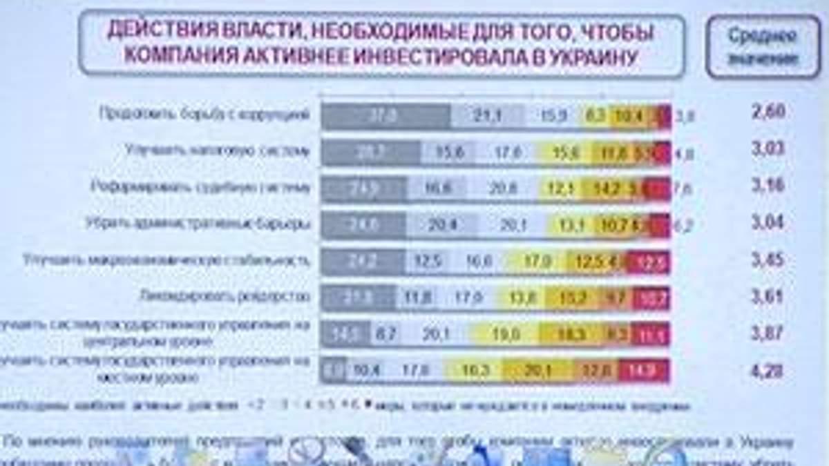 В Украине стремительно снижается инвестиционный климат