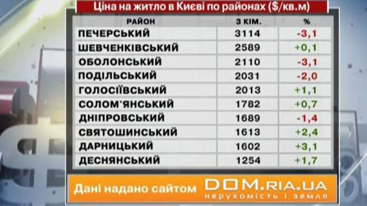 Цены на жилье в Киеве - 13 октября 2012 - Телеканал новин 24