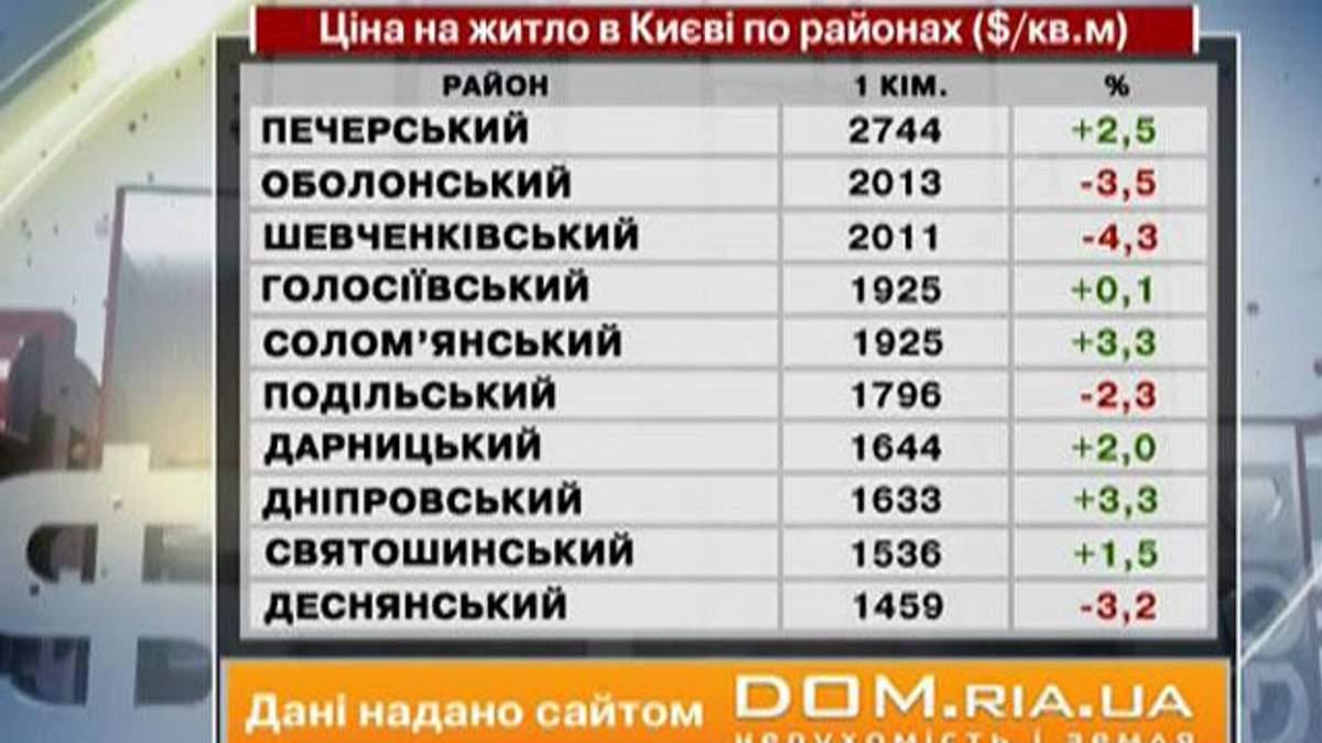 Ціни на нерухомість у Києві - 20 жовтня 2012 - Телеканал новин 24