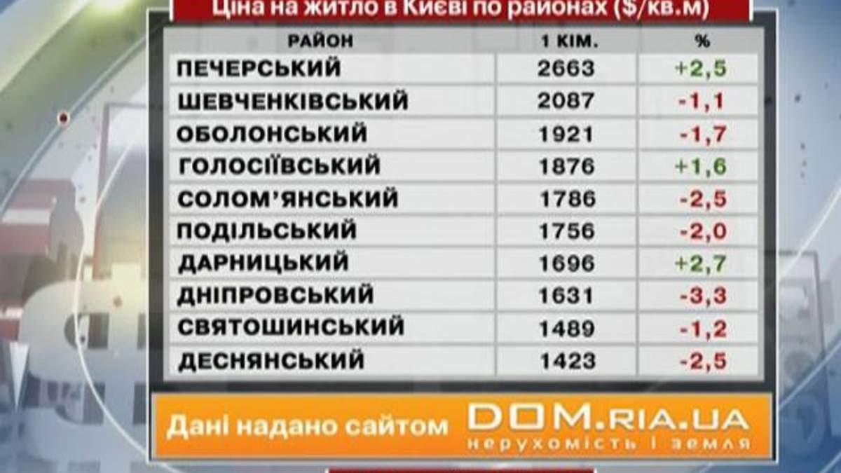 Ціни на житло в Києві - 12 січня 2013 - Телеканал новин 24