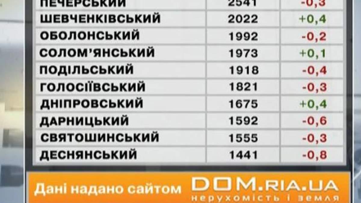 Ціни на нерухомість у Києві - 8 червня 2013 - Телеканал новин 24