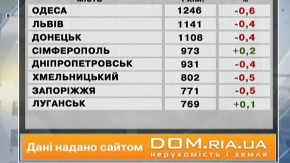 Ціни на нерухомість в основних містах України - 8 червня 2013 - Телеканал новин 24