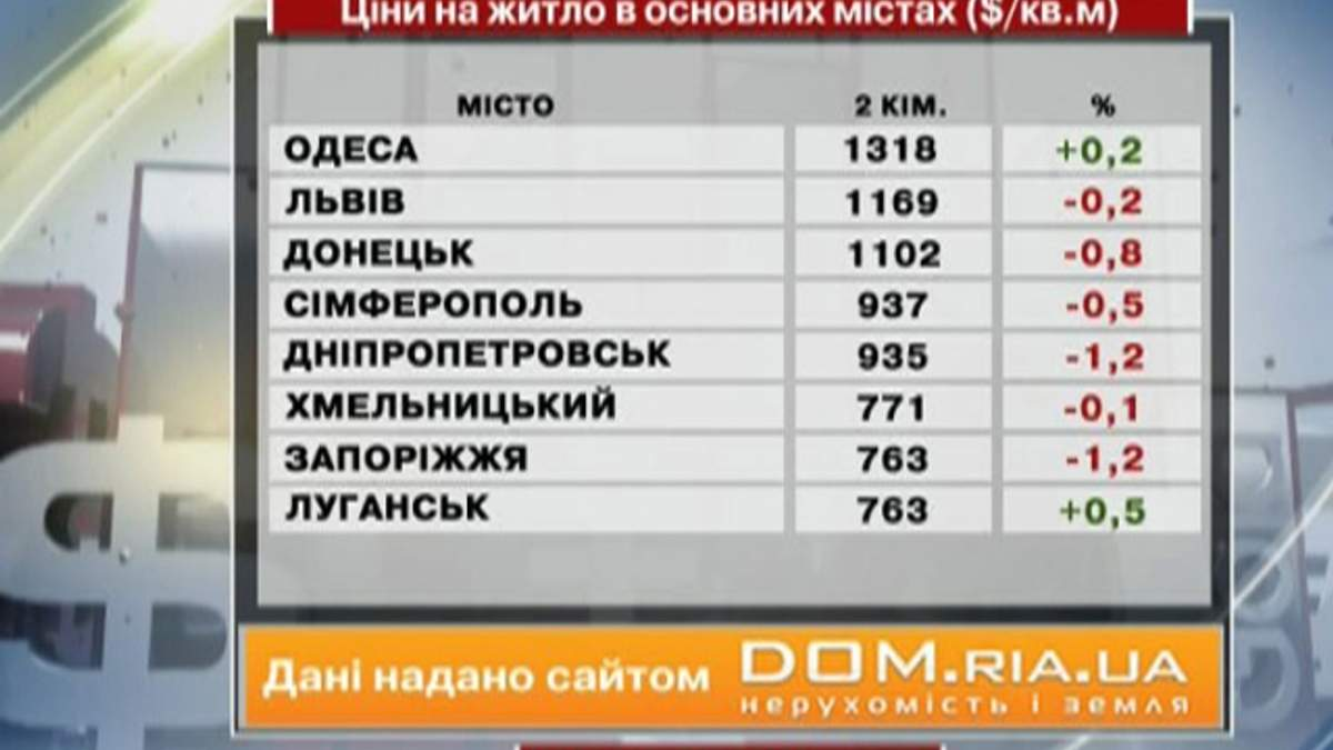 Цены на жилье в основных городах Украины - 15 июня 2013 - Телеканал новин 24