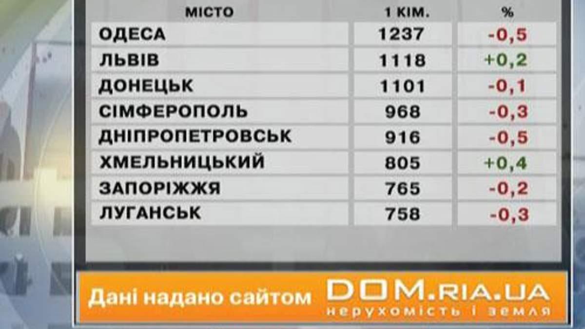 Ціни на нерухомість в основних містах України - 29 червня 2013 - Телеканал новин 24