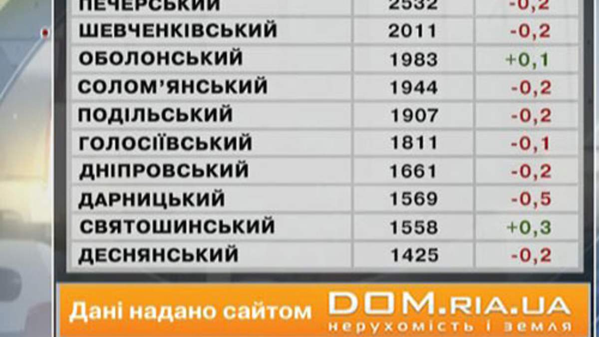 Ціни на нерухомість у Києві - 29 червня 2013 - Телеканал новин 24