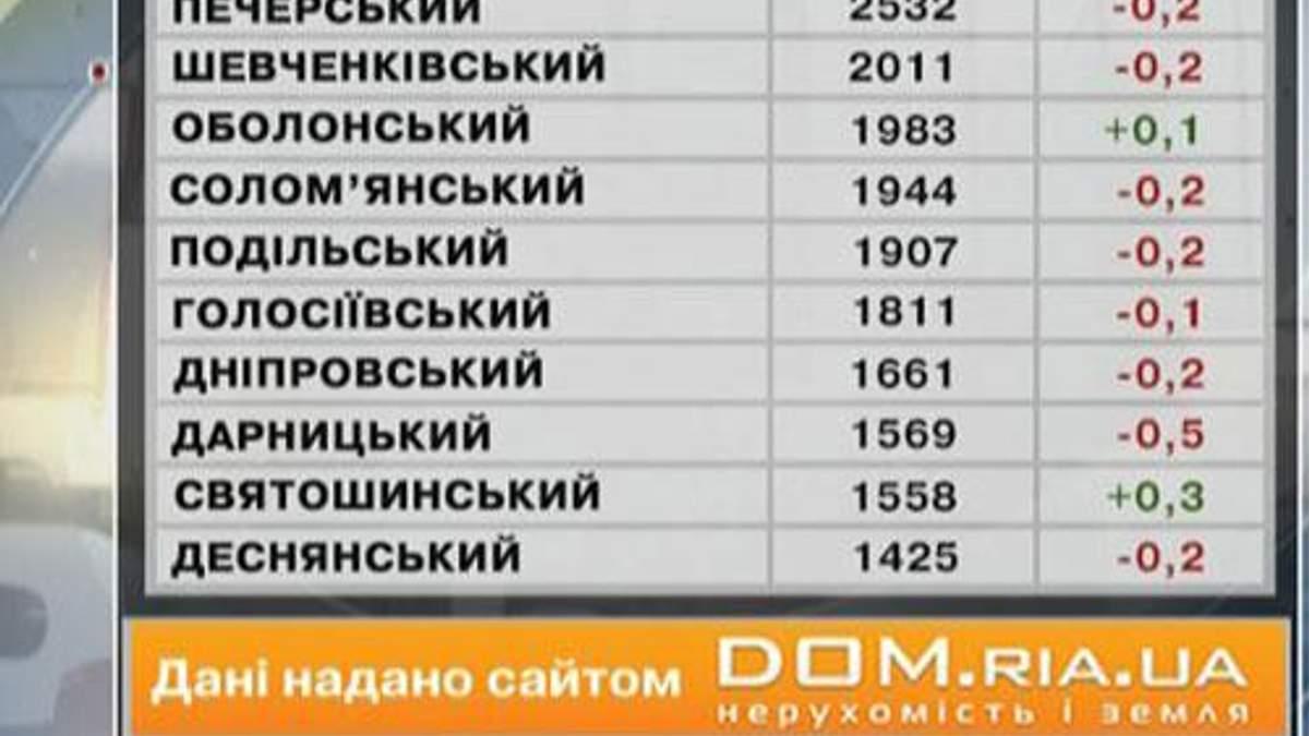 Цены на недвижимость в Киеве - 29 июня 2013 - Телеканал новин 24
