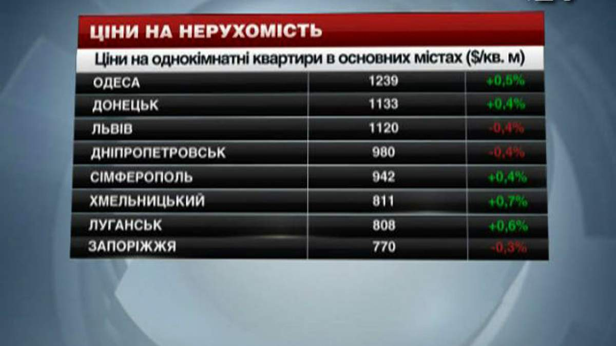 Ціни на нерухомість в містах України - 11 січня 2014 - Телеканал новин 24