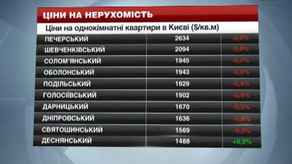 Ціни на нерухомість у Києві  - 11 січня 2014 - Телеканал новин 24