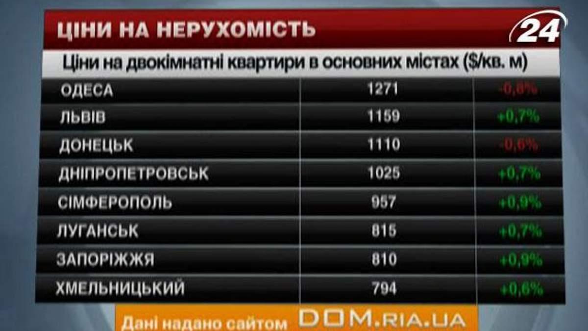 Цены на квартиры в основных городах Украины - 18 января 2014 - Телеканал новин 24
