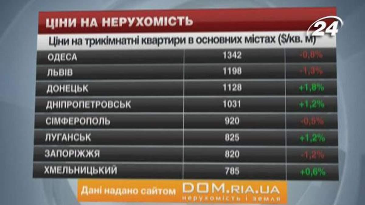 Ціни на квартири в основних містах України - 26 січня 2014 - Телеканал новин 24