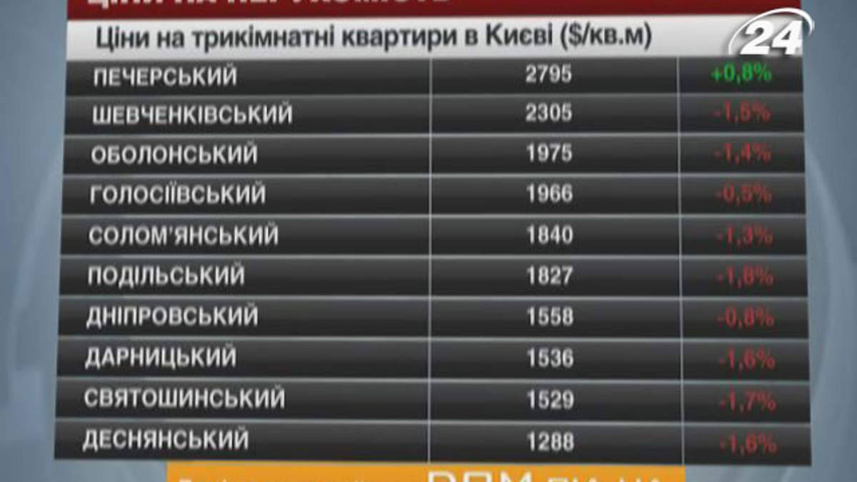 Цены на недвижимость в Киеве - 26 января 2014 - Телеканал новин 24