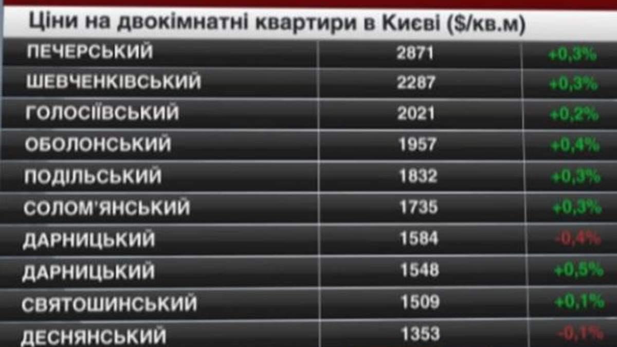 Ціни на нерухомість в Києві - 3 травня 2014 - Телеканал новин 24
