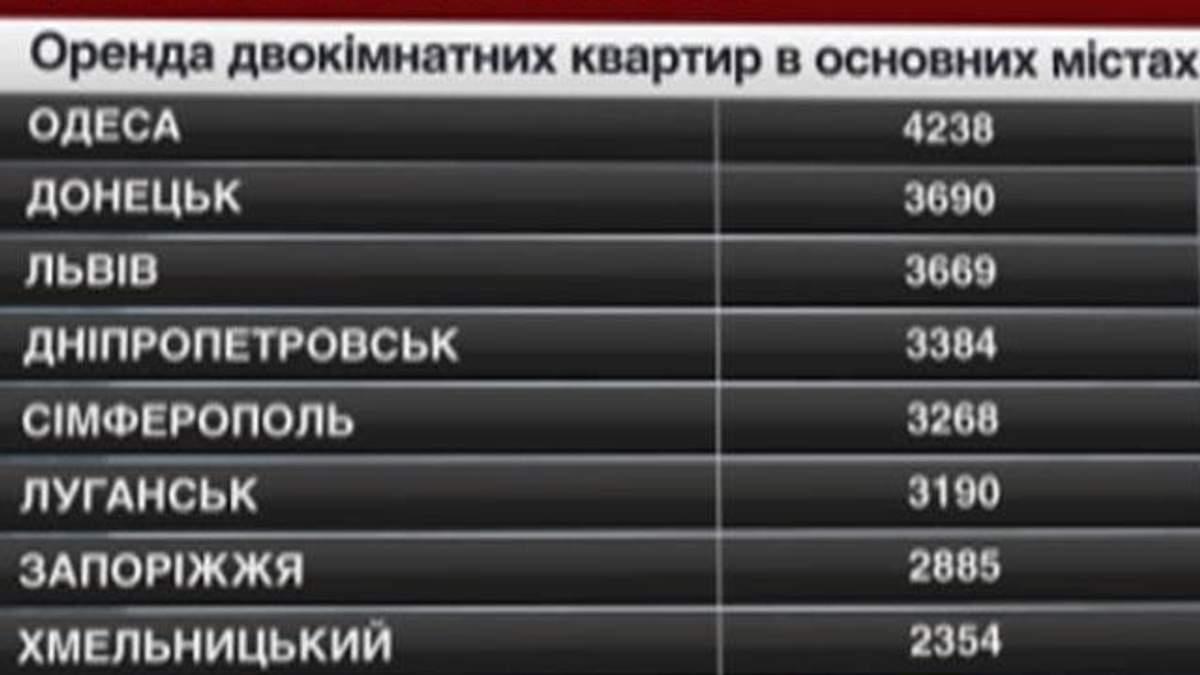 Ціни на нерухомість в основних містах України - 3 травня 2014 - Телеканал новин 24