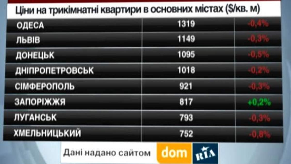 Ціни на нерухомість у містах України - 10 травня 2014 - Телеканал новин 24