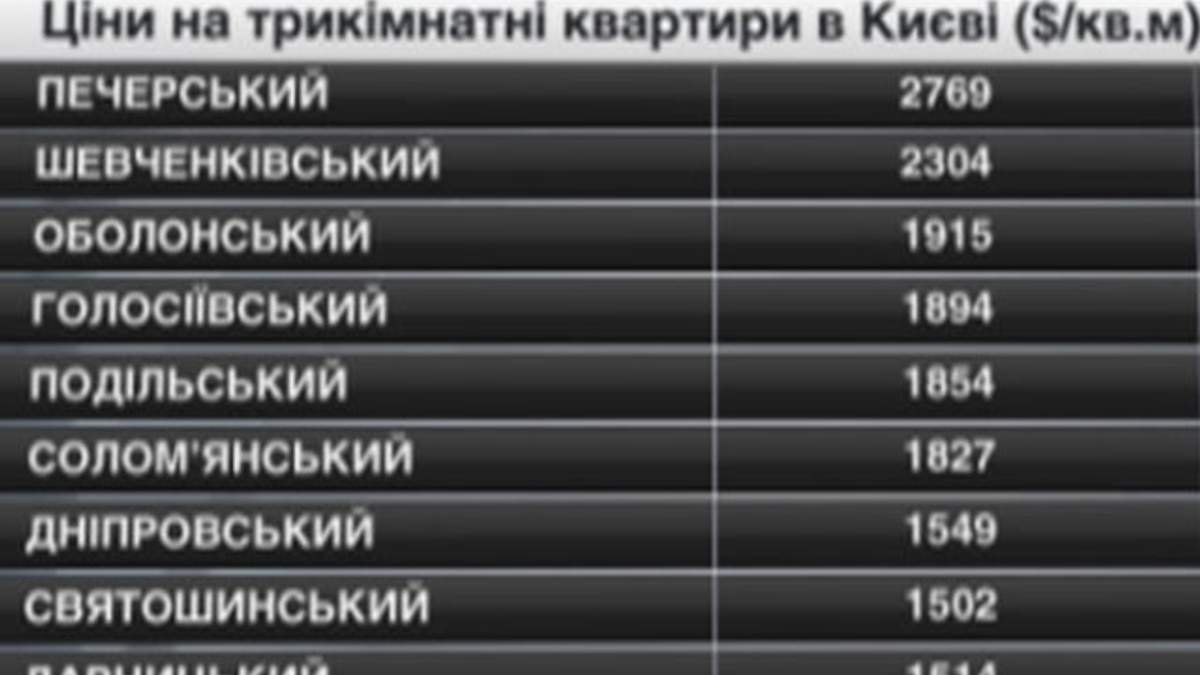 Ціни на нерухомість в Києві - 10 травня 2014 - Телеканал новин 24