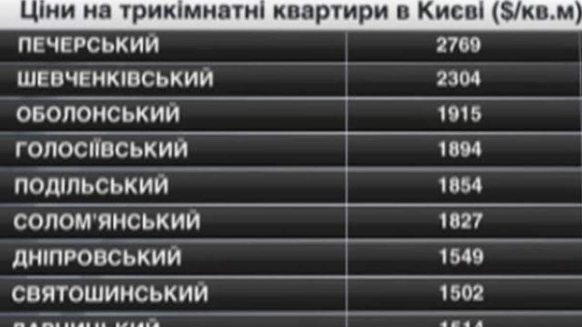 Цены на недвижимость в Киеве - 10 мая 2014 - Телеканал новин 24