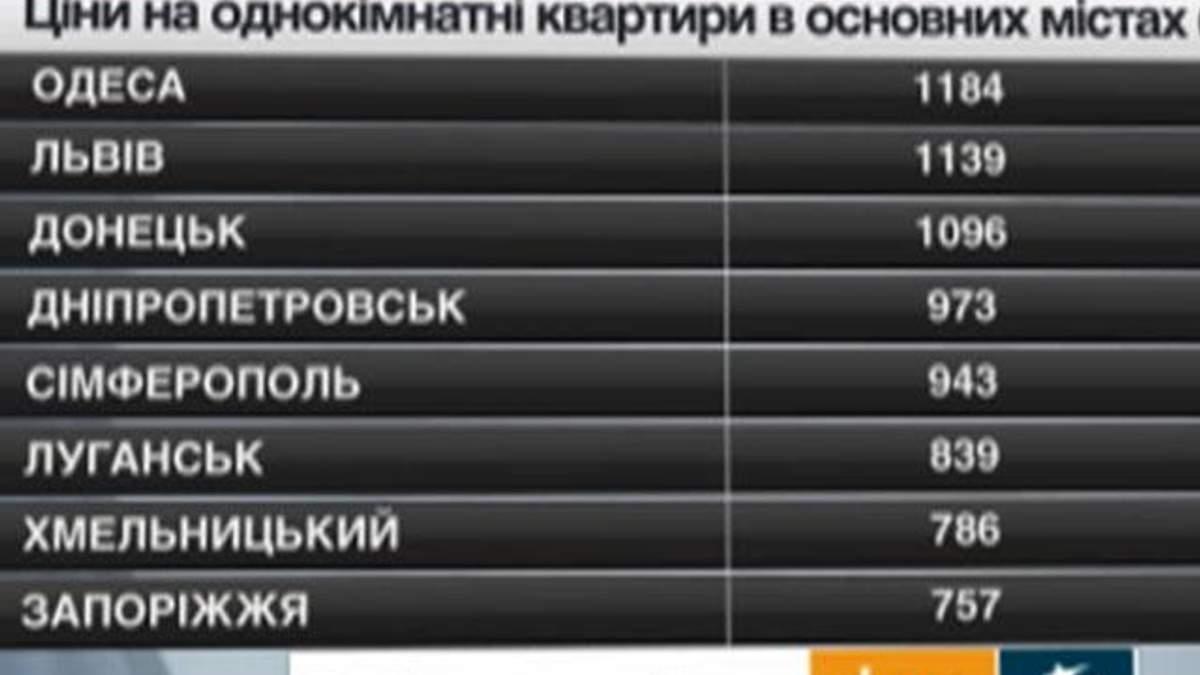 Ціни на нерухомість в основних містах України - 17 травня 2014 - Телеканал новин 24