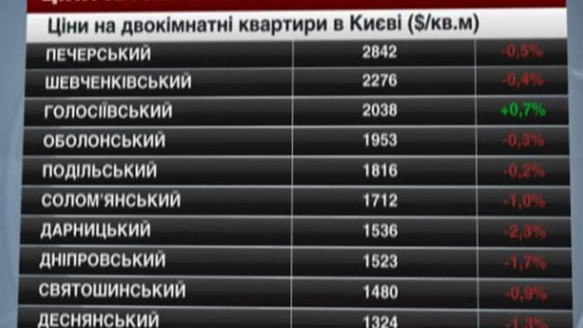 Ціни на нерухомість в Києві - 24 травня 2014 - Телеканал новин 24