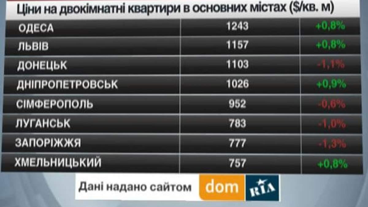 Цены на недвижимость в основных городах Украины - 24 мая 2014 - Телеканал новин 24