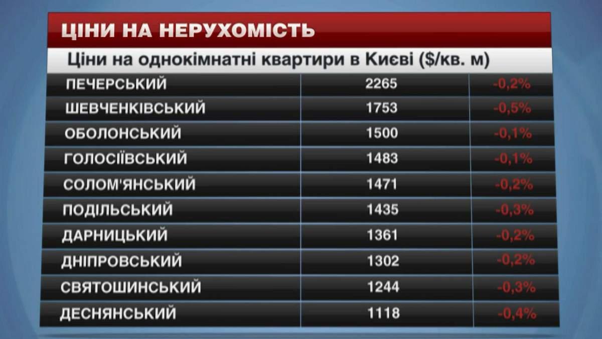 Нерухомість у Києві дешевшає