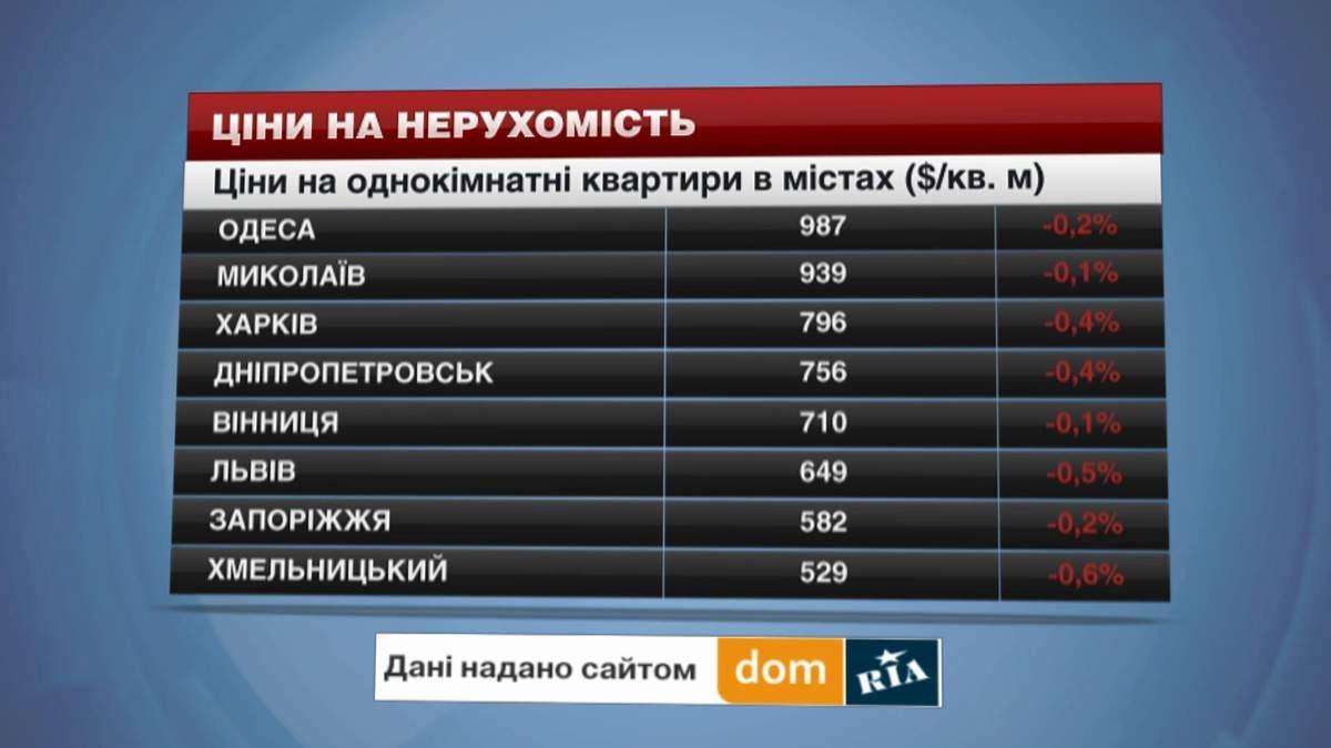 Ціни на ринку нерухомості в Україні падають