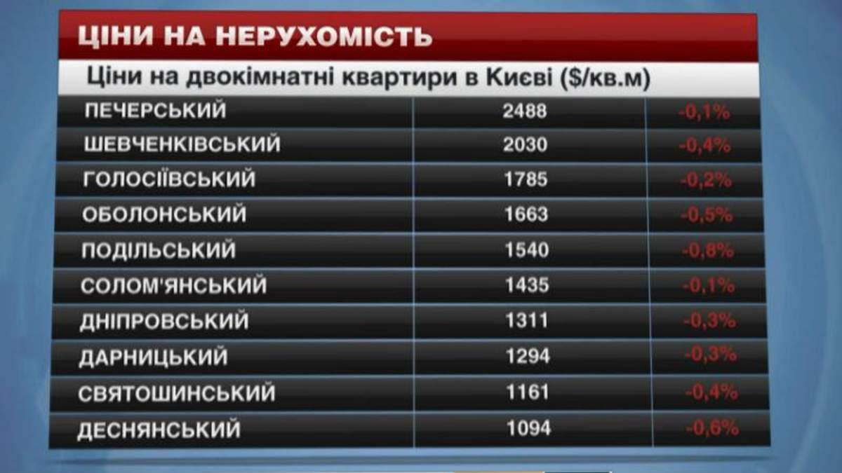 Вартість нерухомості в Києві невпинно росте