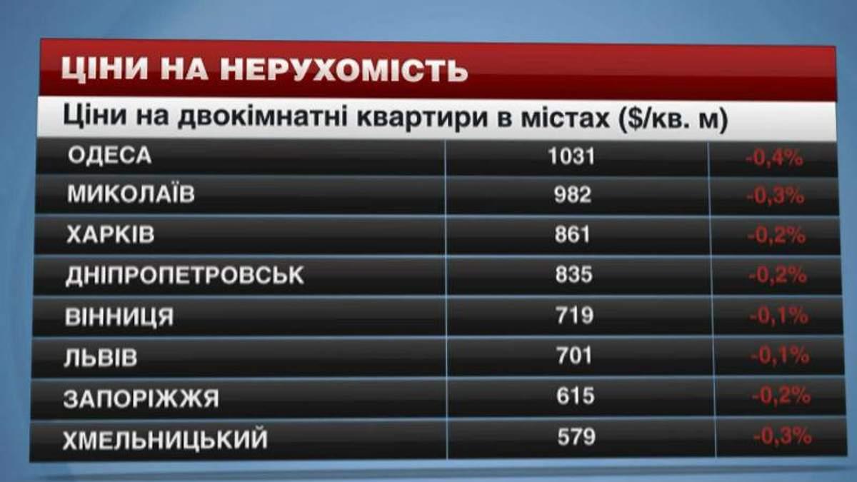 Нерухомість в Україні продовжує дорожчати