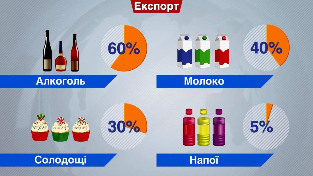 Україна суттєво збільшує експорт за кордон
