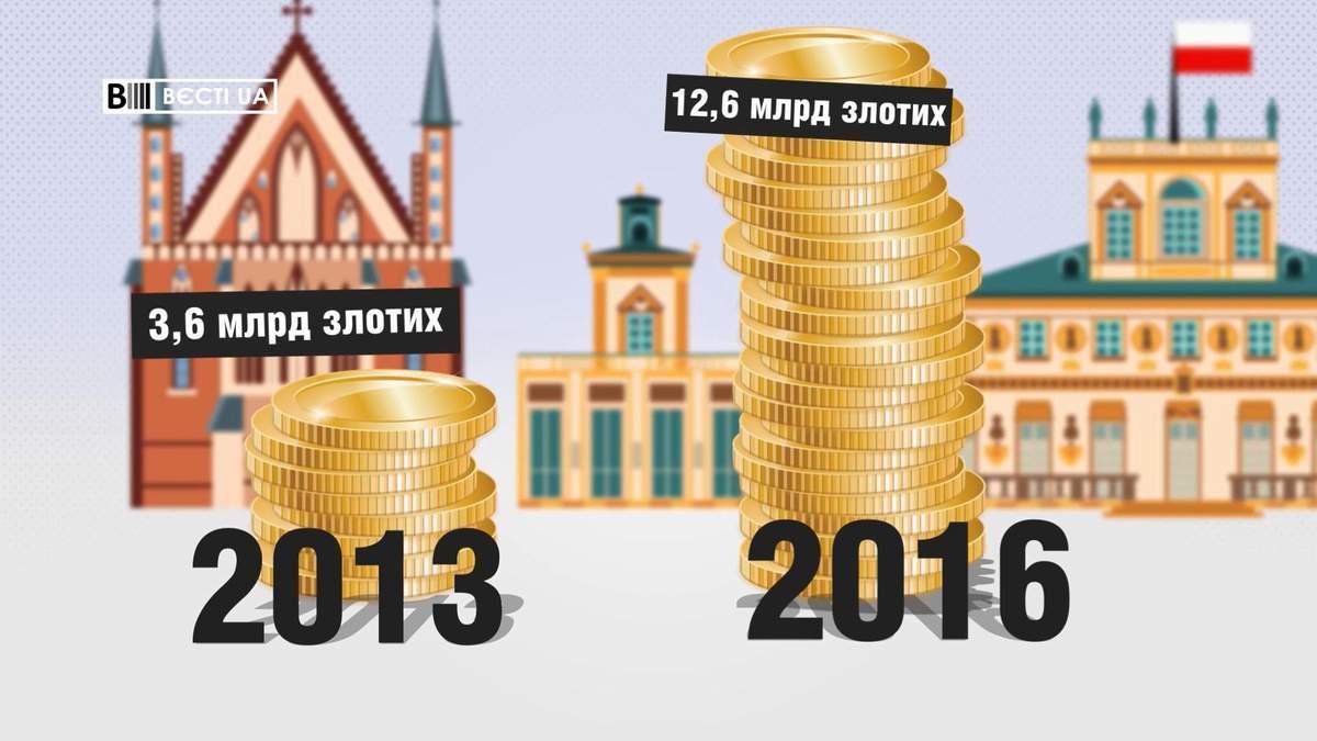 Скільки заробляють українці в Польщі