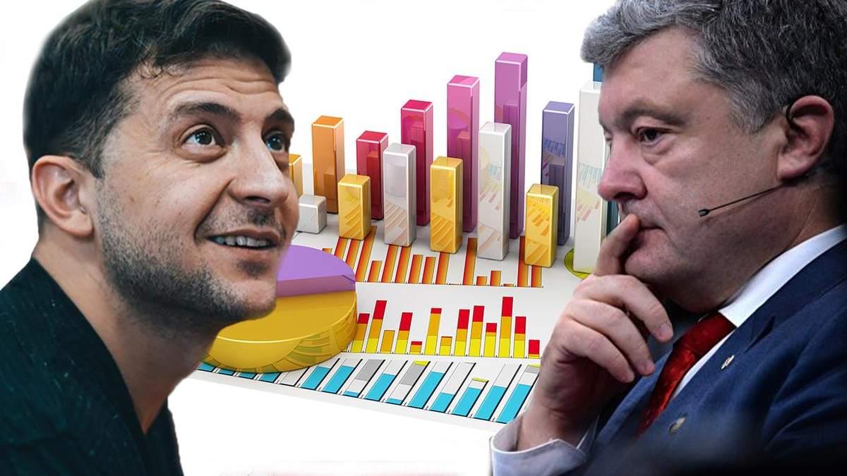 Порошенко чи Зеленський: що обіцяють кандидати в економіці
